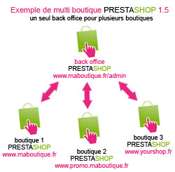multi-boutique-prestashop1.5