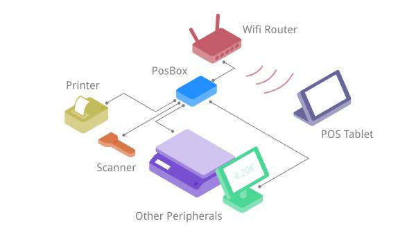 20131023054816-posbox-network-2