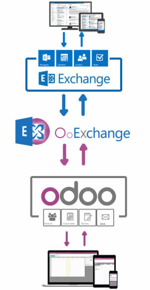 Echange entre odoo et microsoft Exchange ( outlook)